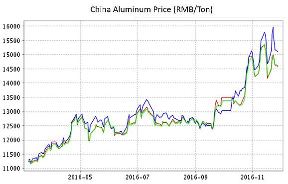 Aluminum Prices point of purchase displays