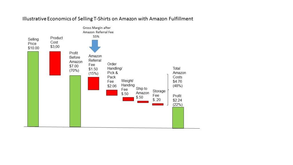 Amazon Economics t shirt display