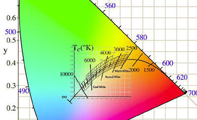 LED-COLOR-SPACE-GAMUT-CHART
