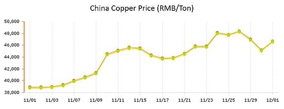 Copper Prices point of purchase displays