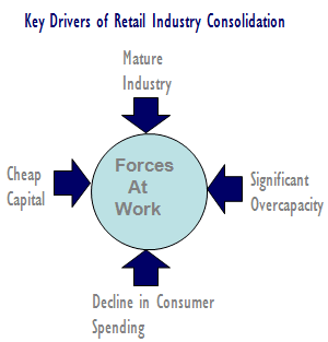 Forces_at_Work_Chart-RETAIL-PROJECTIONS