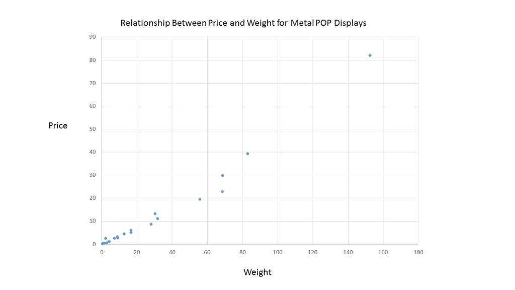 Metal Scattergram POP Displays