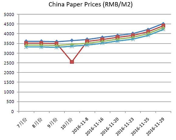 Paper Prices point of purchase displays