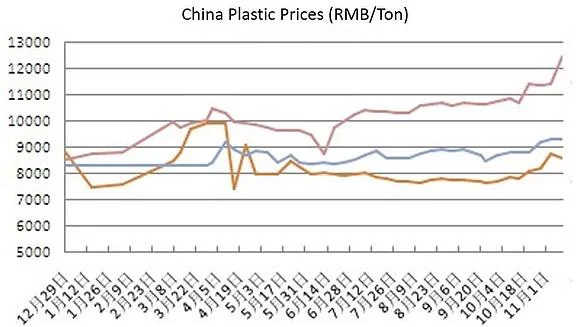 Plastic Prices point of purchase displays