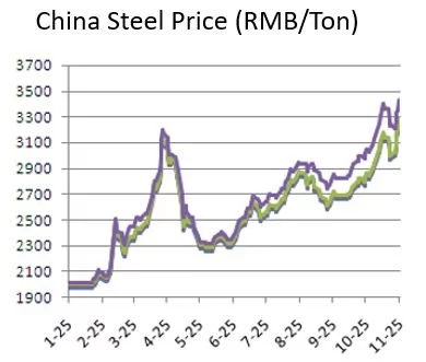 Steel Prices point of purchase displays