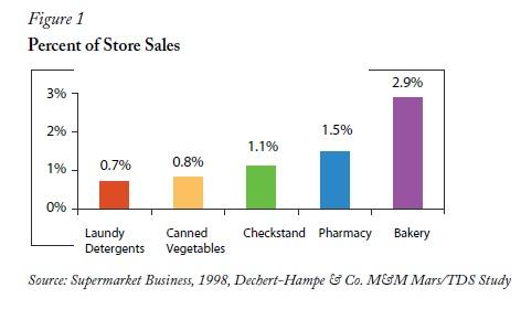 Store sales graph POP Retail Display